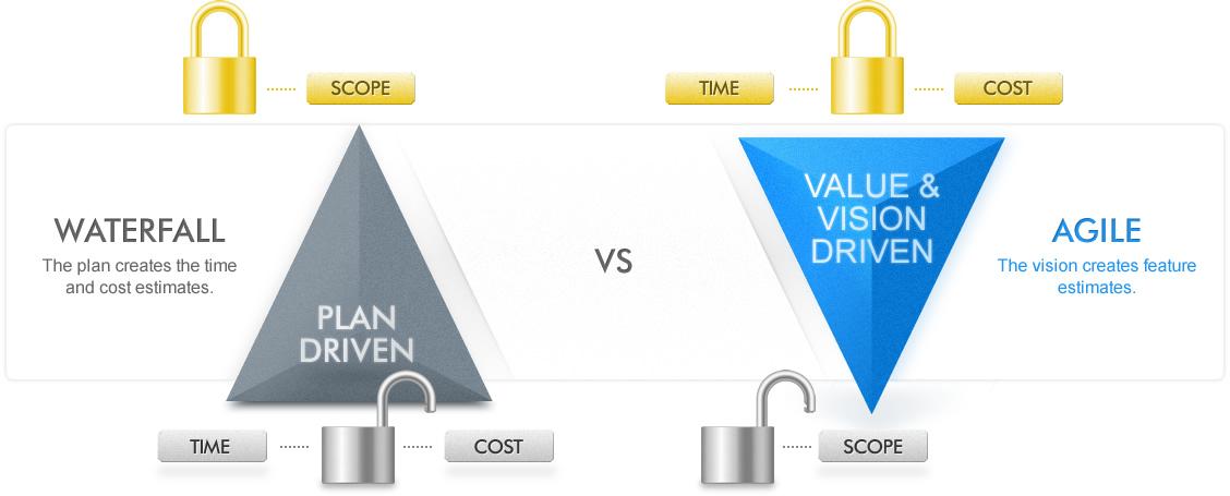 waterfall vs agile diagram by Digital Rehab