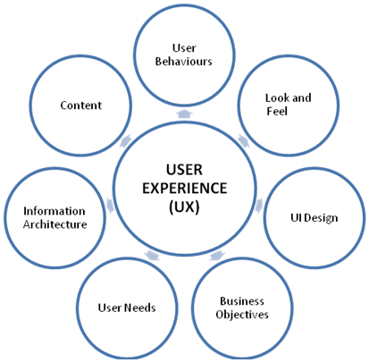 User Experience components