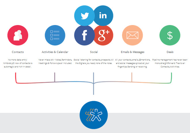 Nimble Social Offering diagram in product review by Alisdair Blackman