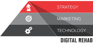 The Digital Dilemma and rise of the Chief Digital Officer