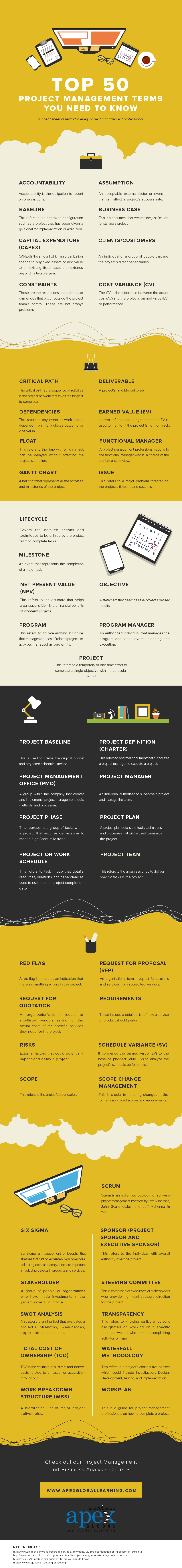 Top 50 most commonly used terms in Project Management